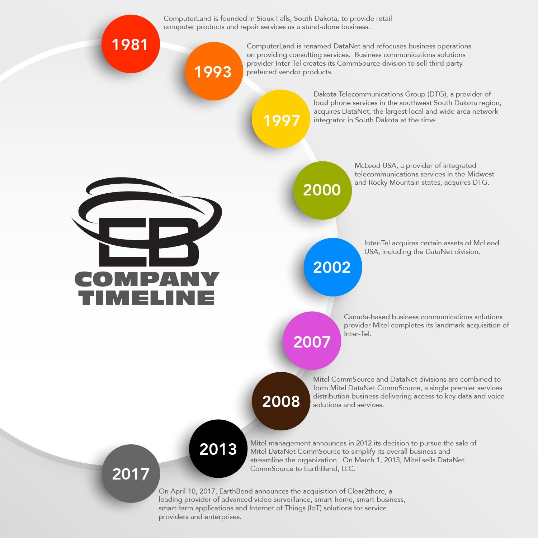 EarthBend Company Timeline